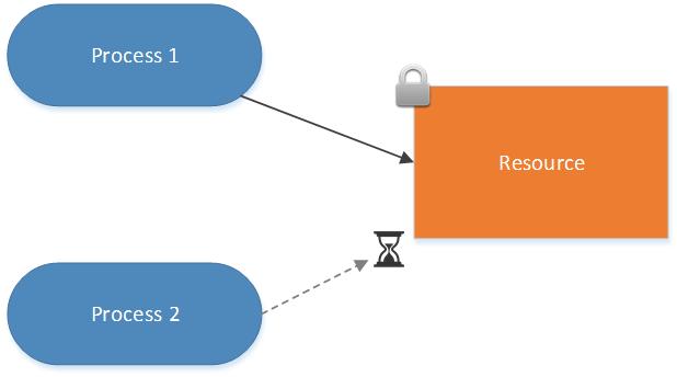 Expert SQL Server - XEvent : Processus bloqués et bloquant - SQL Server  - blocked_process
