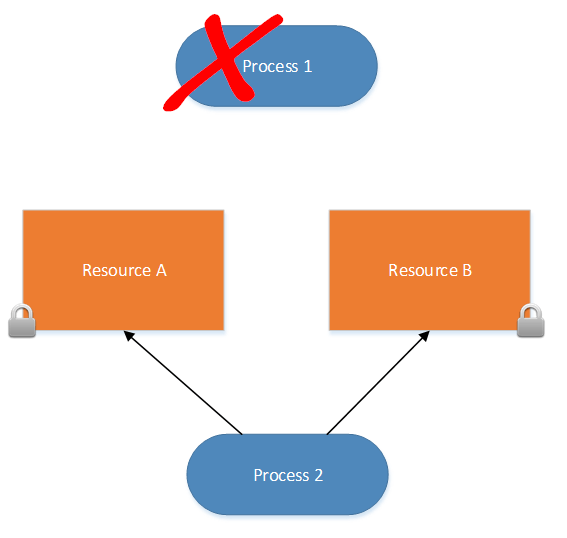 Expert SQL Server - XEvent : Deadlock - SQL Server  - deadlock