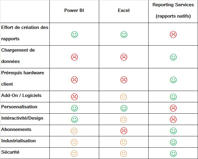 Expert SQL Server - Publier un rapport Power BI On-Premise, oui mais... - BI & Big Data  - compare_bi_smiley