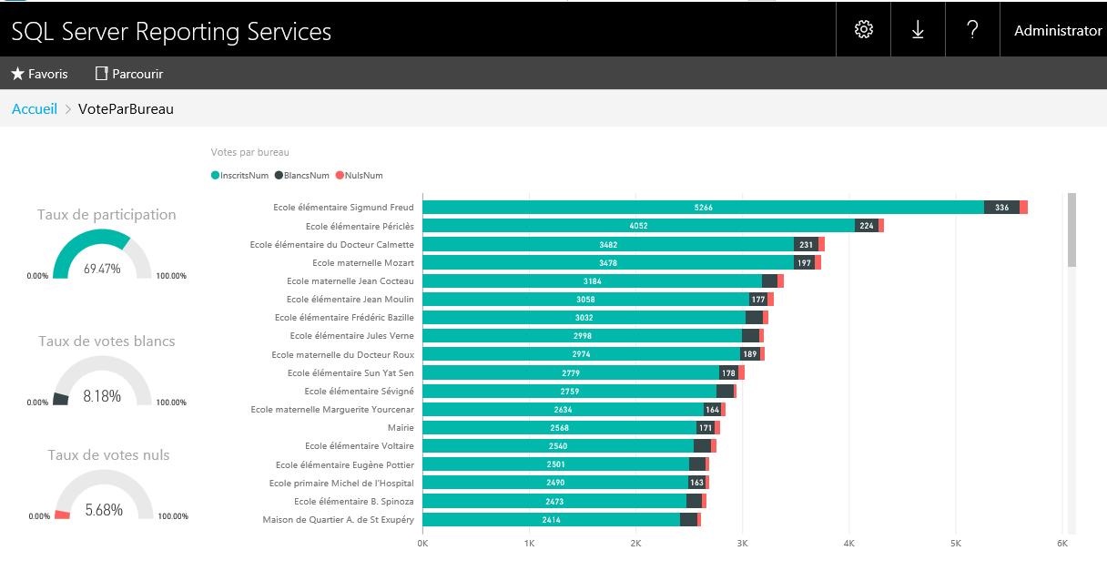 Expert SQL Server - Publier un rapport Power BI On-Premise, oui mais... - BI & Big Data  - powerbi_report_mont_02-1