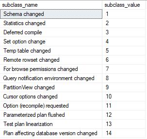 Expert SQL Server - SQL Server : Compilation et recompilation - SQL Server  - reompile_reason-1
