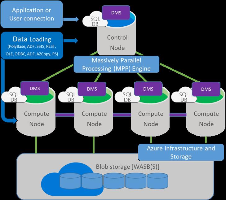 Expert SQL Server - SQL Data Warehouse : Kezako ? - BI & Big Data  - SQLDATAWhereHouseArchitecture