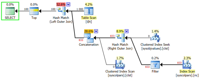 Expert SQL Server - Différences entre tables temporaires et variable table : ##temp, #temp, @temp... ou CTE ? - SQL Server  - TF2453_plan_exec_full2