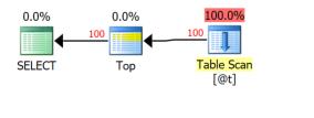 Expert SQL Server - Différences entre tables temporaires et variable table : ##temp, #temp, @temp... ou CTE ? - SQL Server  - TF2453_plan_exec_trivial1